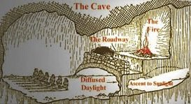 A diagram illustrating Plato's parable of the cave