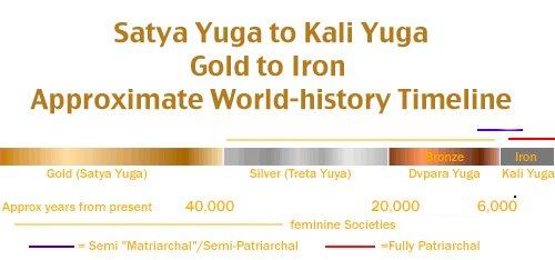 Satya Yuga to Kali Yuga – Approximate Timeline